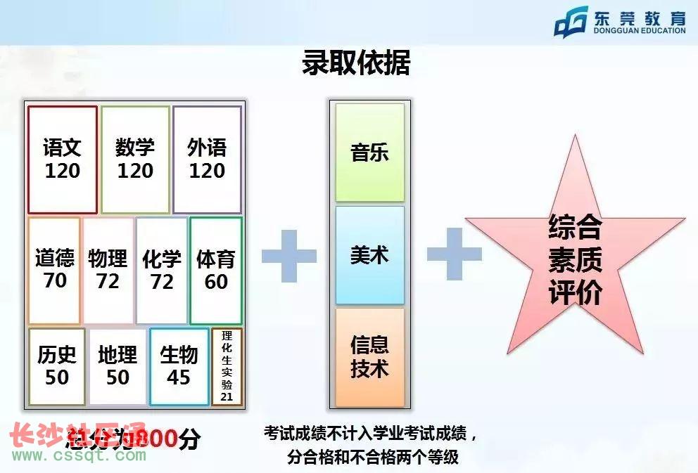 广东东莞中考比高考还难 还推改革力度最大新