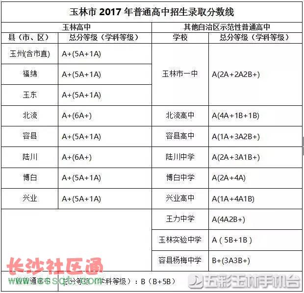 广西玉林2017年普通高中v高中录取分数线公布高中种一平凡作文是a高中也图片