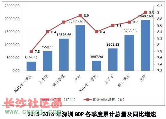华西村人均收入_2016深圳人均收入