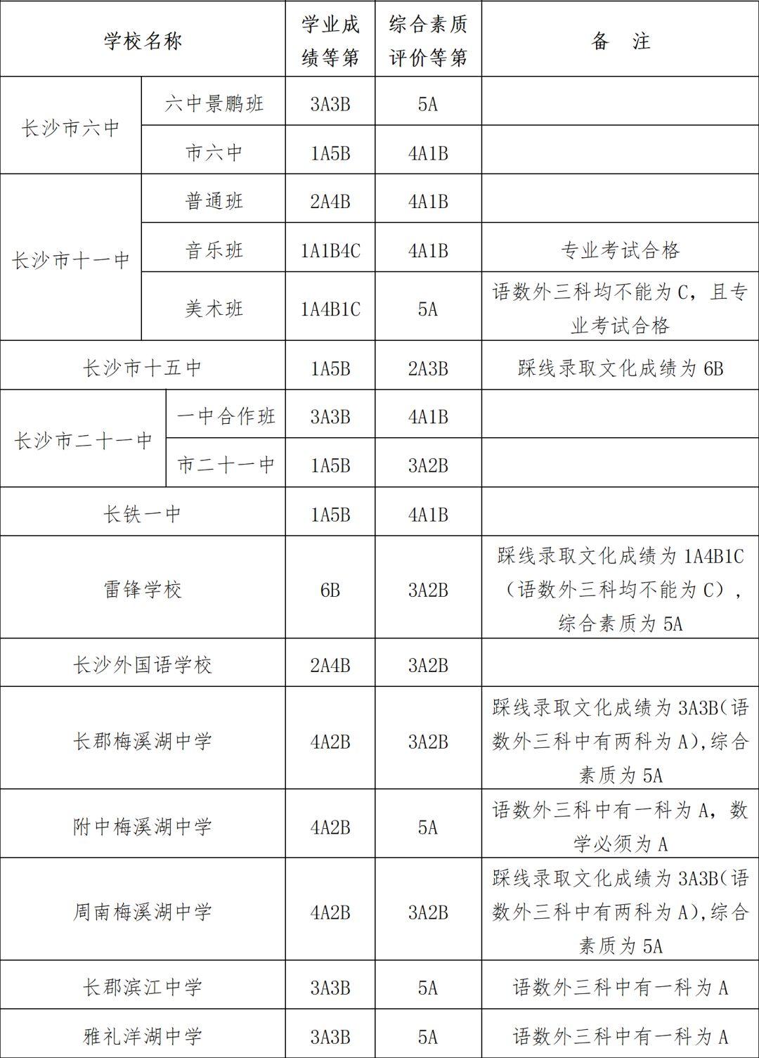 长沙市高中2018函数二批普通高中录取控制线出炉城区年第类型图片